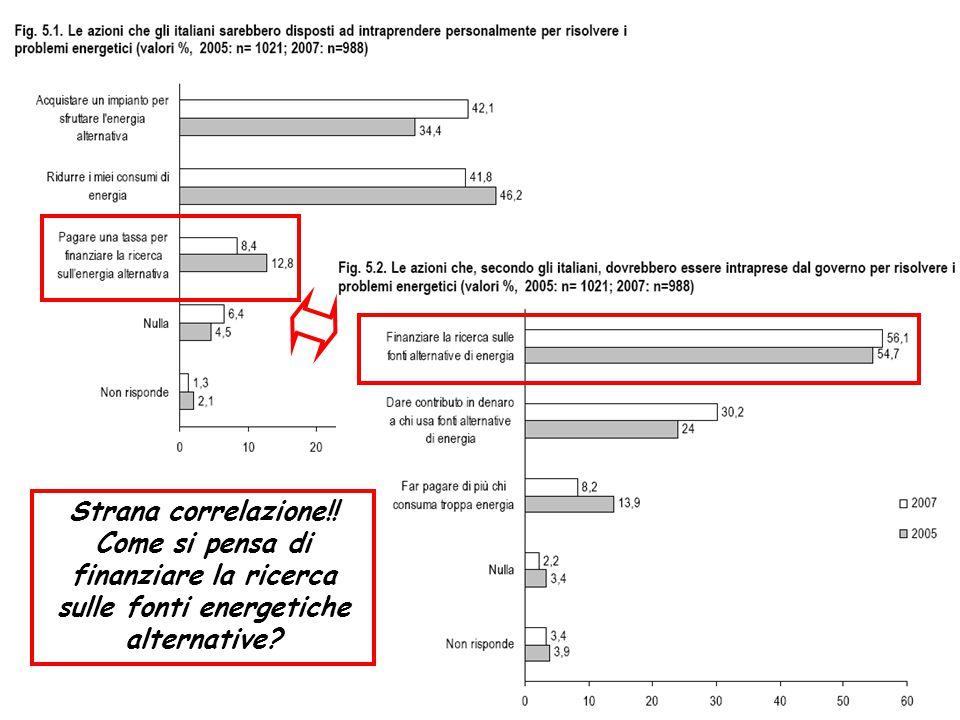 Strana correlazione!! Come si pensa di finanziare la ricerca sulle fonti energetiche alternative