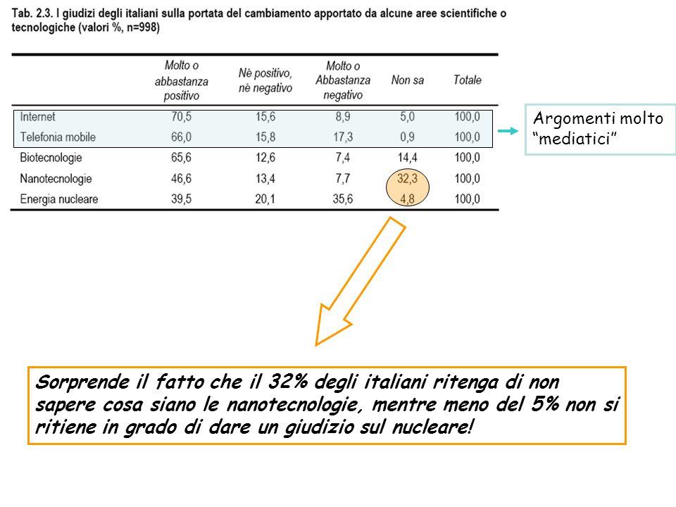 Argomenti molto mediatici Sorprende il fatto che il 32% degli italiani ritenga di non sapere cosa siano le nanotecnologie, mentre meno del 5% non si ritiene in grado di dare un giudizio sul nucleare!