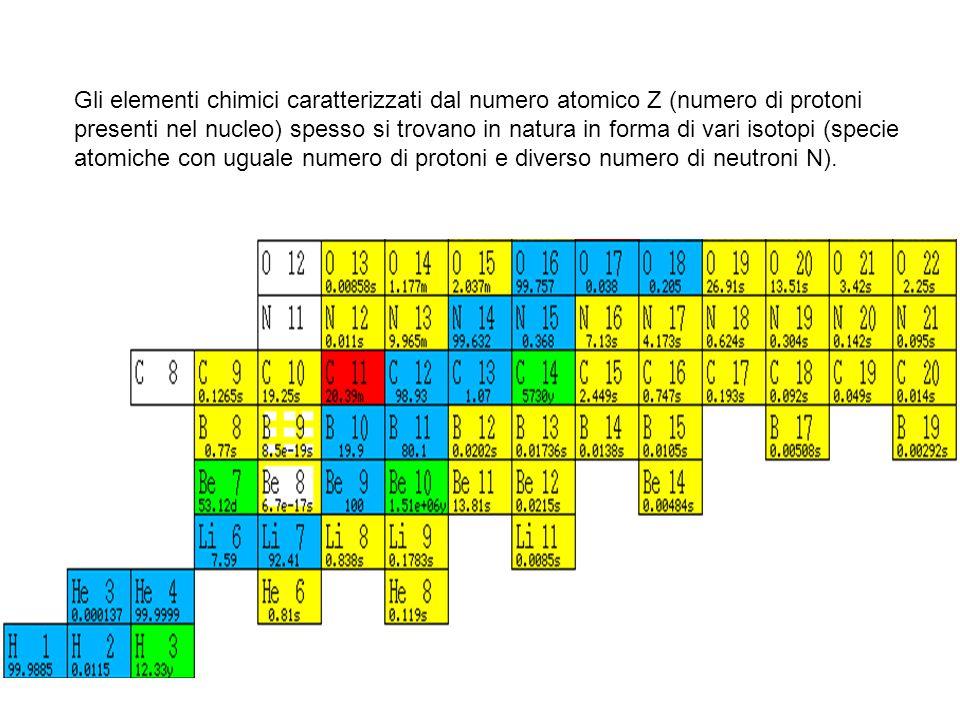Gli elementi chimici caratterizzati dal numero atomico Z (numero di protoni presenti nel nucleo) spesso si trovano in natura in forma di vari isotopi (specie atomiche con uguale numero di protoni e diverso numero di neutroni N).