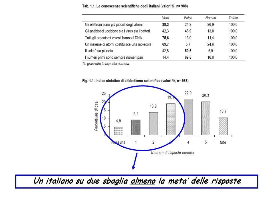 Un italiano su due sbaglia almeno la meta' delle risposte