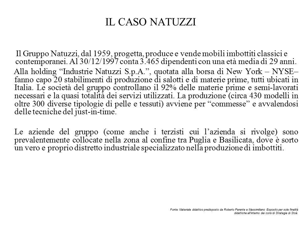 IL CASO NATUZZI Il Gruppo Natuzzi, dal 1959, progetta, produce e vende mobili imbottiti classici e contemporanei.