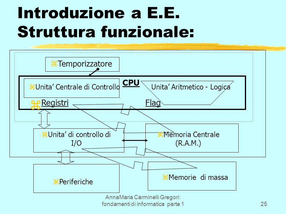 AnnaMaria Carminelli Gregori: fondamenti di informatica parte 125 Introduzione a E.E. Struttura funzionale: zTemporizzatore zUnita' Centrale di Contro