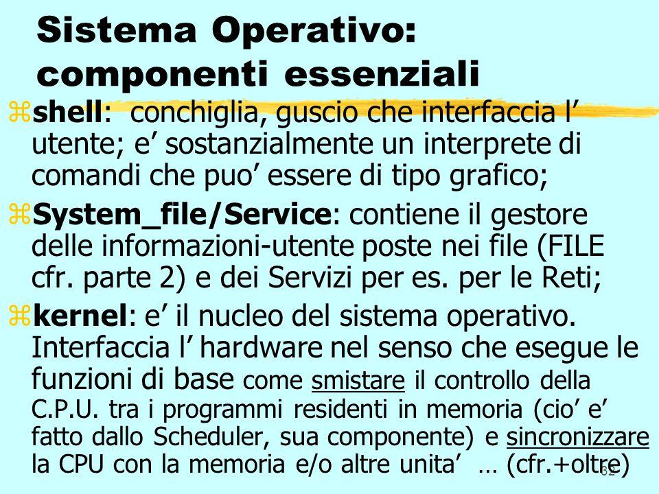 32 Sistema Operativo: componenti essenziali zshell: conchiglia, guscio che interfaccia l' utente; e' sostanzialmente un interprete di comandi che puo' essere di tipo grafico; zSystem_file/Service: contiene il gestore delle informazioni-utente poste nei file (FILE cfr.