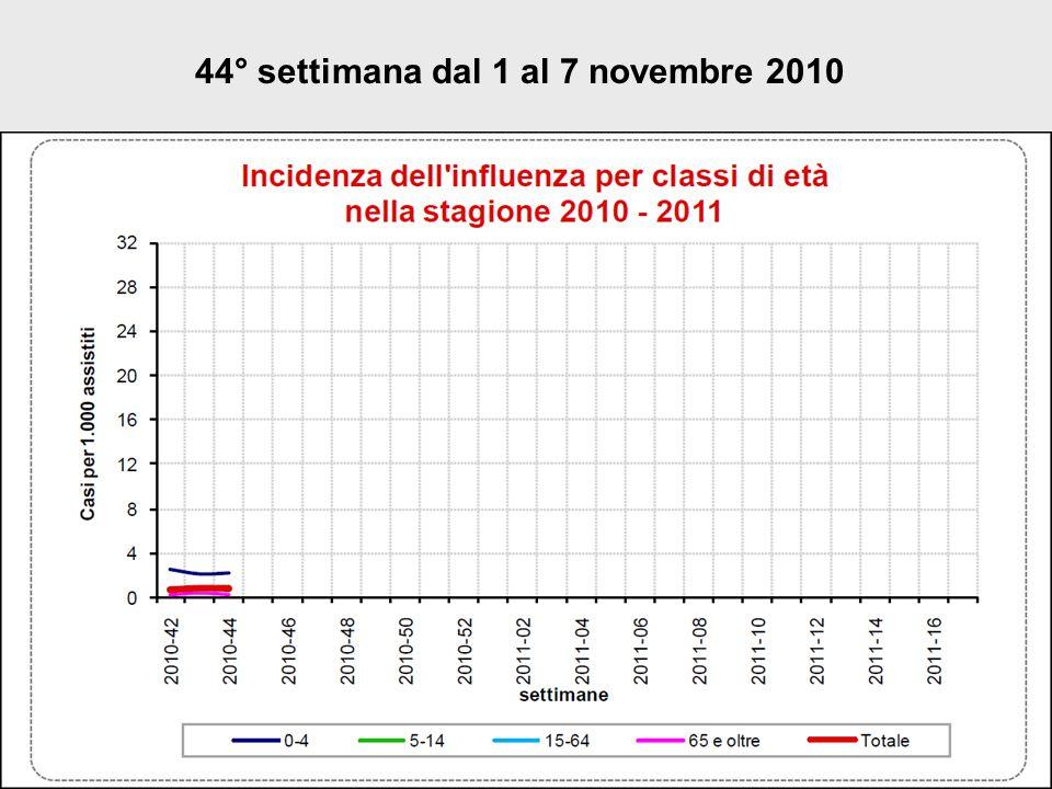 44° settimana dal 1 al 7 novembre 2010