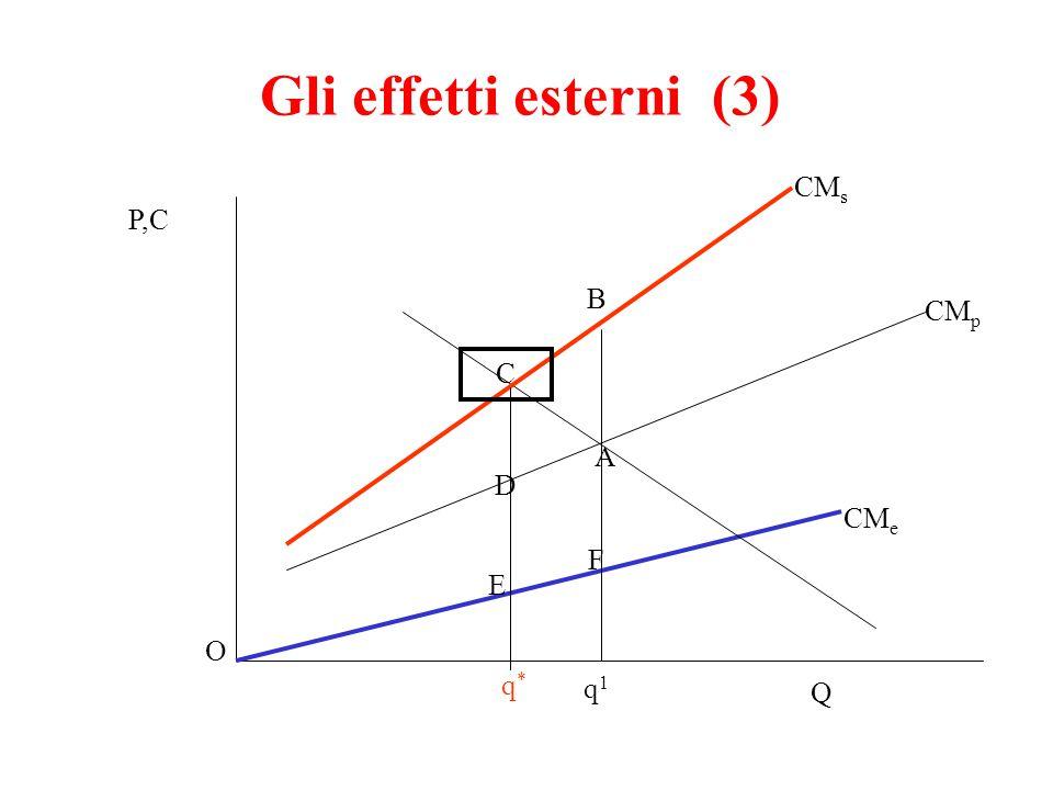 Gli effetti esterni (4) Lettura del grafico -costo marginale sociale come somma verticale costo marginale ES e costo marginale privato - perché A è inefficiente e C è efficiente.