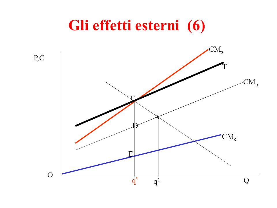 Gli effetti esterni (6) P,C Q CM p CM s A C q*q* O q1q1 E CM e D T