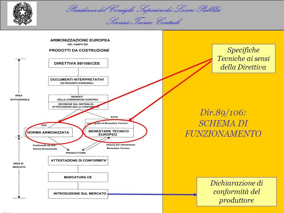 Presidenza del Consiglio Superiore dei Lavori Pubblici Servizio Tecnico Centrale Dir.89/106: SCHEMA DI FUNZIONAMENTO Specifiche Tecniche ai sensi della Direttiva Dichiarazione di conformità del produttore