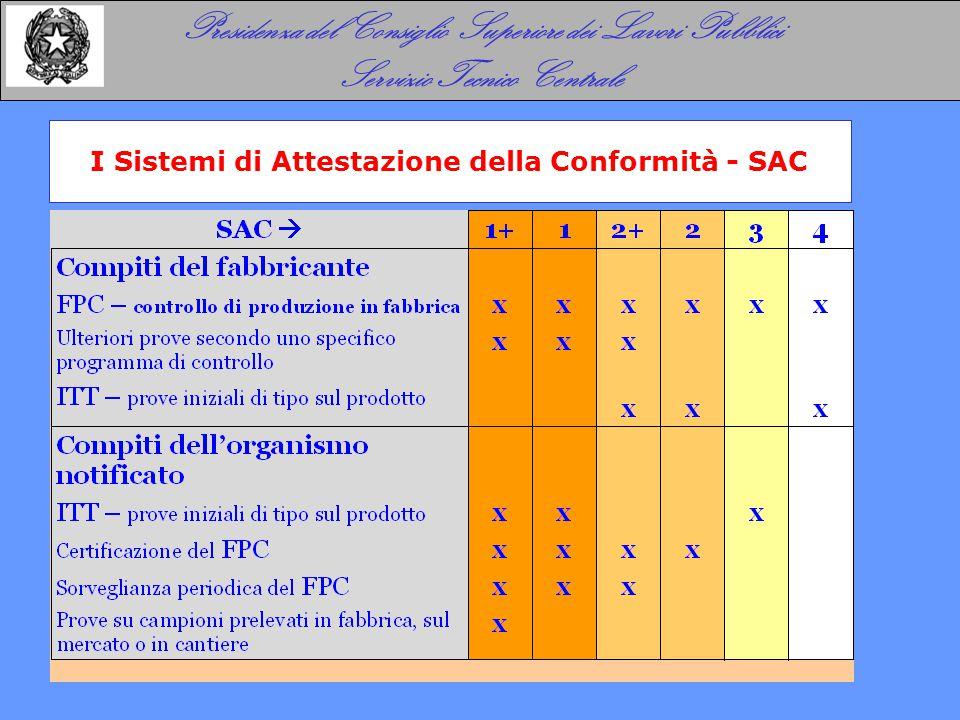 Presidenza del Consiglio Superiore dei Lavori Pubblici Servizio Tecnico Centrale I Sistemi di Attestazione della Conformità - SAC