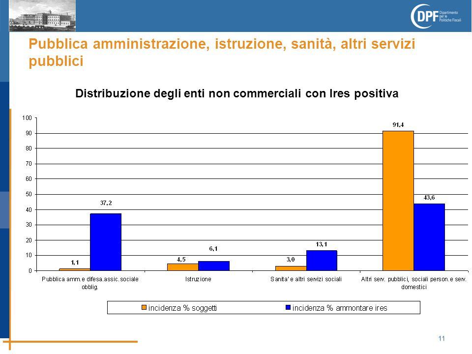 11 Pubblica amministrazione, istruzione, sanità, altri servizi pubblici Distribuzione degli enti non commerciali con Ires positiva