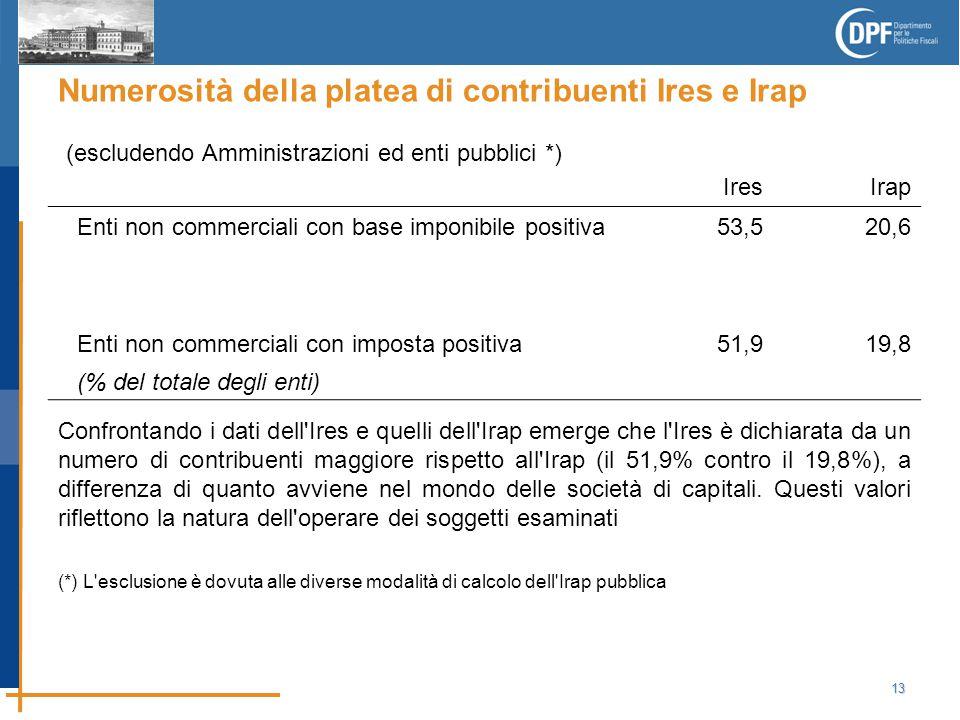 13 Numerosità della platea di contribuenti Ires e Irap Confrontando i dati dell Ires e quelli dell Irap emerge che l Ires è dichiarata da un numero di contribuenti maggiore rispetto all Irap (il 51,9% contro il 19,8%), a differenza di quanto avviene nel mondo delle società di capitali.