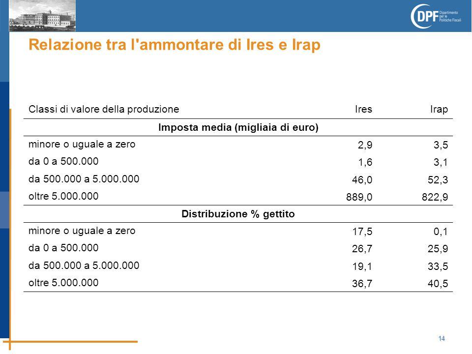14 Relazione tra l ammontare di Ires e Irap Classi di valore della produzione Ires Irap Imposta media (migliaia di euro) minore o uguale a zero 2,93,5 da 0 a 500.000 1,63,1 da 500.000 a 5.000.000 46,052,3 oltre 5.000.000 889,0822,9 Distribuzione % gettito minore o uguale a zero 17,50,1 da 0 a 500.000 26,725,9 da 500.000 a 5.000.000 19,133,5 oltre 5.000.000 36,7 40,5