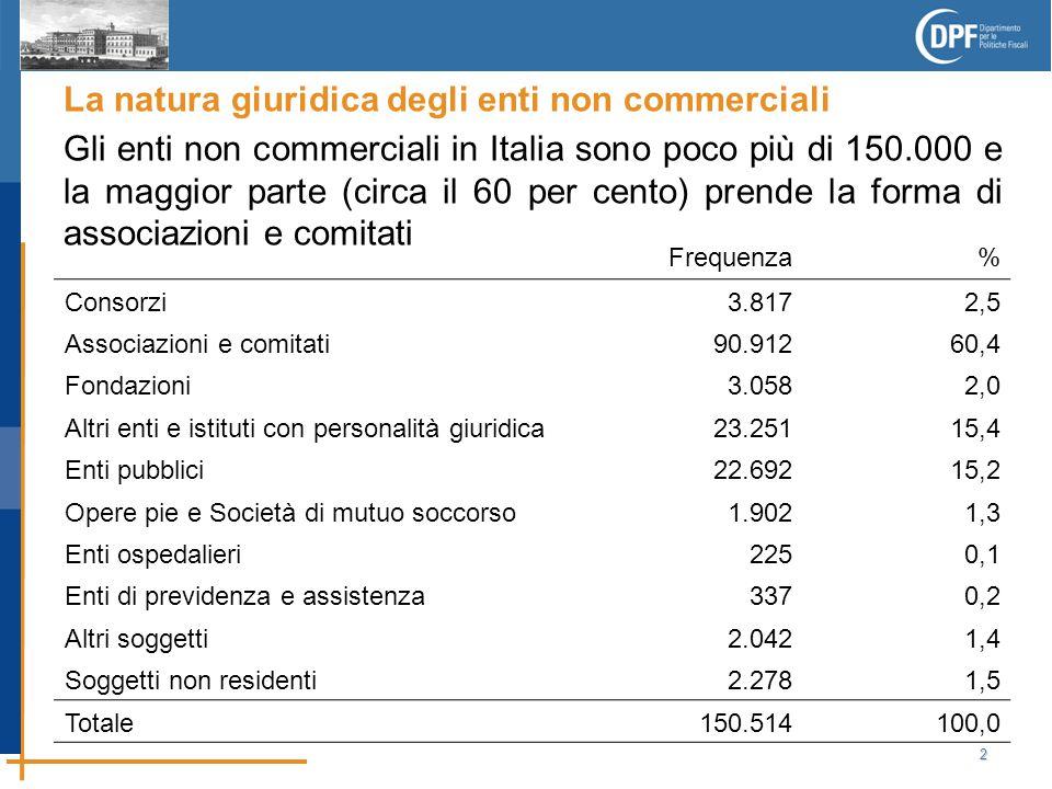 2 La natura giuridica degli enti non commerciali Gli enti non commerciali in Italia sono poco più di 150.000 e la maggior parte (circa il 60 per cento) prende la forma di associazioni e comitati Frequenza% Consorzi3.8172,5 Associazioni e comitati90.91260,4 Fondazioni3.0582,0 Altri enti e istituti con personalità giuridica23.25115,4 Enti pubblici22.69215,2 Opere pie e Società di mutuo soccorso1.9021,3 Enti ospedalieri2250,1 Enti di previdenza e assistenza3370,2 Altri soggetti2.0421,4 Soggetti non residenti2.2781,5 Totale150.514100,0