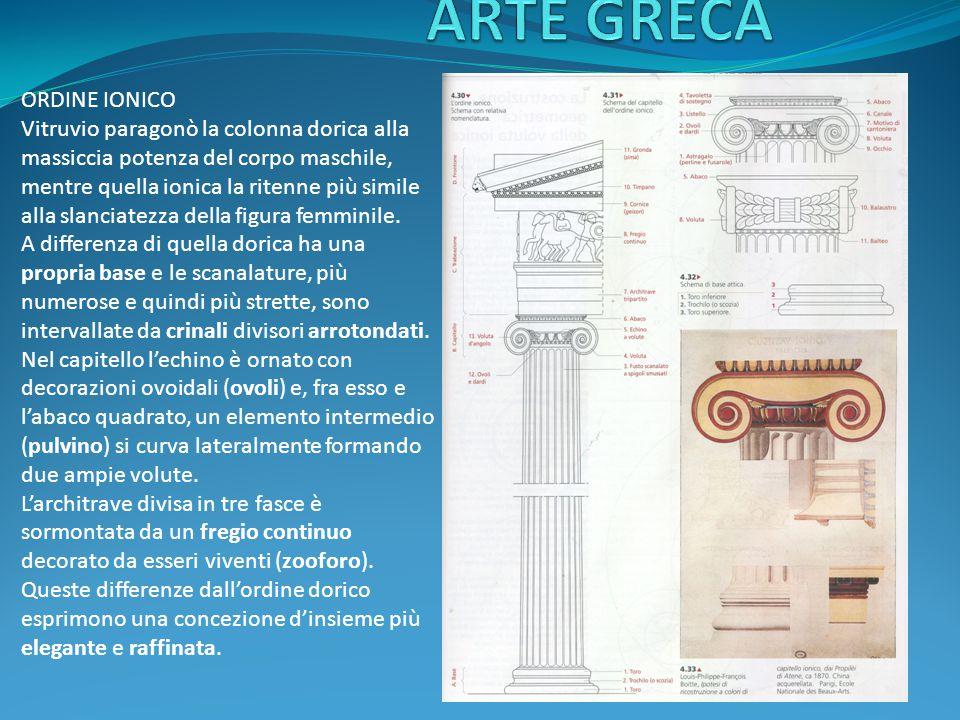 ORDINE IONICO Vitruvio paragonò la colonna dorica alla massiccia potenza del corpo maschile, mentre quella ionica la ritenne più simile alla slanciatezza della figura femminile.