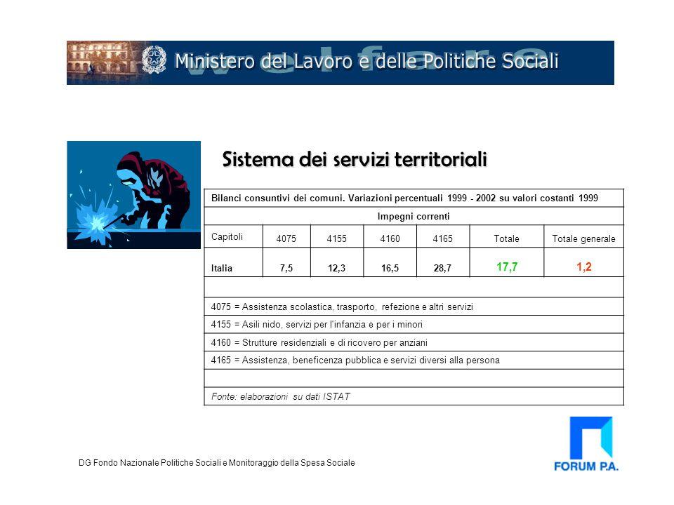 Sistema dei servizi territoriali DG Fondo Nazionale Politiche Sociali e Monitoraggio della Spesa Sociale Bilanci consuntivi dei comuni. Variazioni per