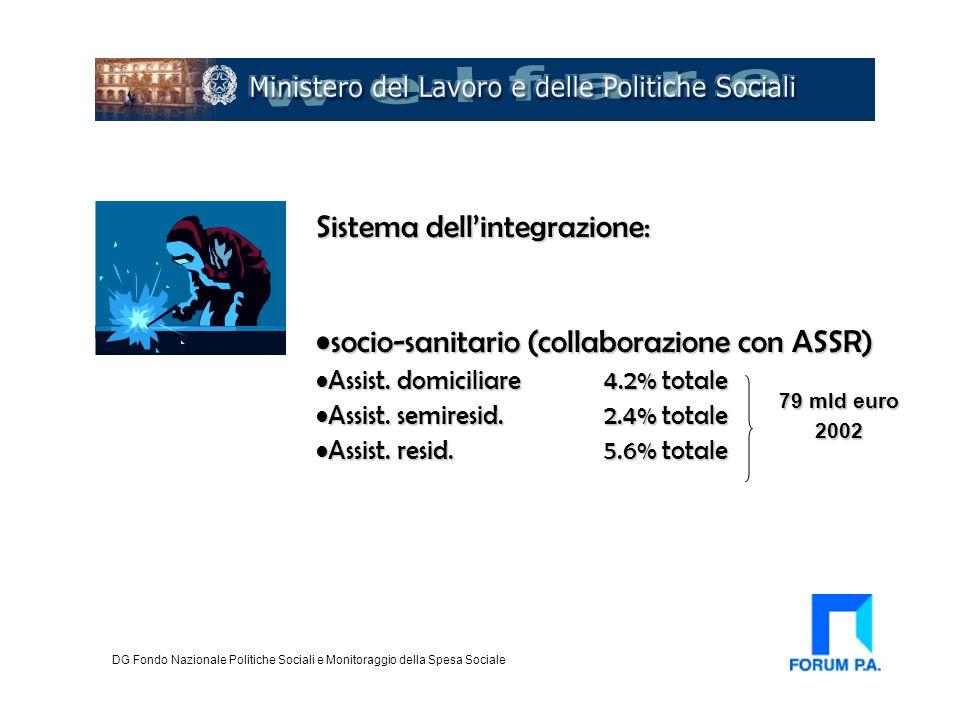 Sistema dell'integrazione: socio-sanitario (collaborazione con ASSR)socio-sanitario (collaborazione con ASSR) Assist. domiciliare 4.2% totaleAssist. d