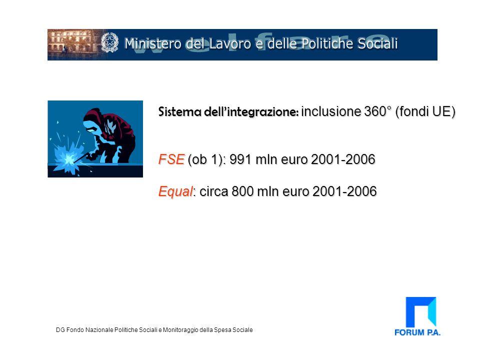 Sistema dell'integrazione: inclusione 360° (fondi UE) FSE (ob 1): 991 mln euro 2001-2006 Equal: circa 800 mln euro 2001-2006 DG Fondo Nazionale Politi