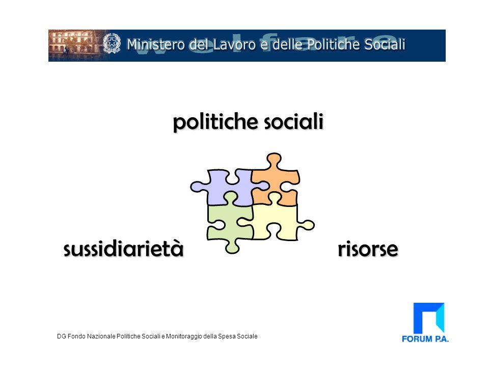 Sistema dell'integrazione: inclusione 360° (fondi UE) FSE (ob 1): 991 mln euro 2001-2006 Equal: circa 800 mln euro 2001-2006 DG Fondo Nazionale Politiche Sociali e Monitoraggio della Spesa Sociale