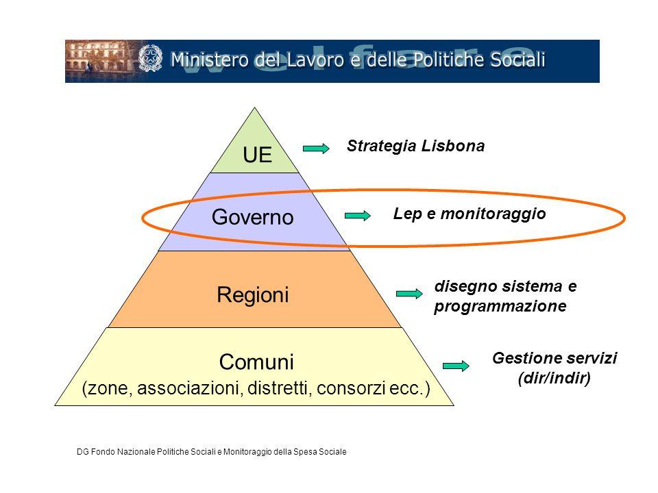 UE Governo Regioni Comuni (zone, associazioni, distretti, consorzi ecc.) Strategia Lisbona disegno sistema e programmazione Gestione servizi (dir/indi