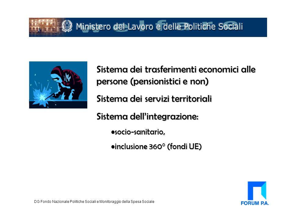 Sistema dei trasferimenti economici alle persone (pensionistici e non) Sistema dei servizi territoriali Sistema dell'integrazione: socio-sanitario,soc