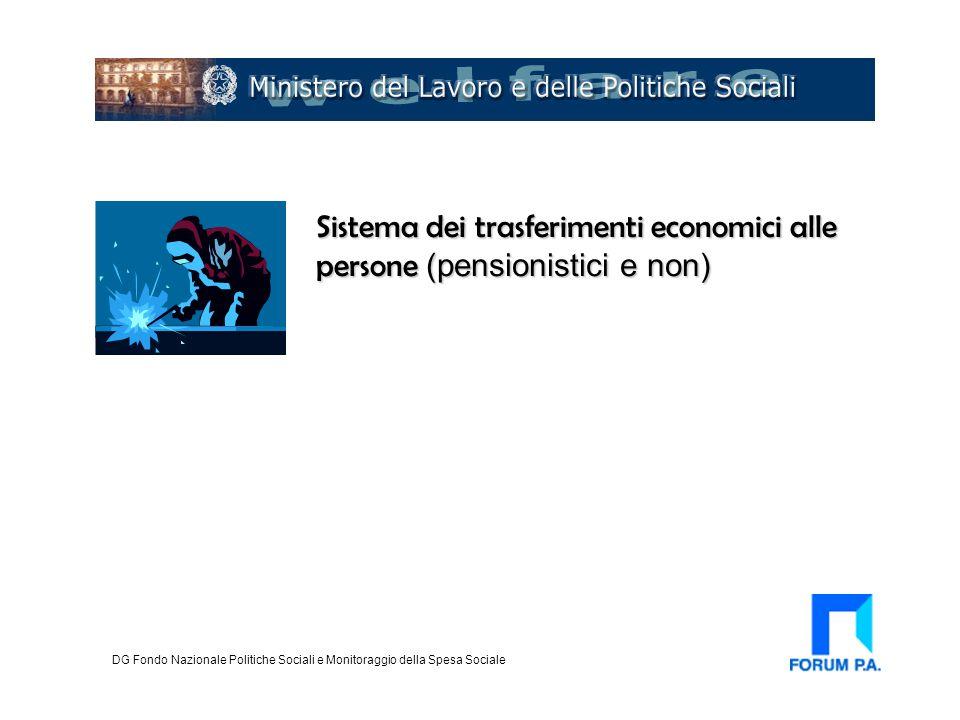 Servizi sociali territoriali DG Fondo Nazionale Politiche Sociali e Monitoraggio della Spesa Sociale Trasferimenti monetari Integrazione socio-sanitaria Modelli gestionali Qualità:accesso Programmazione Integrata risorse