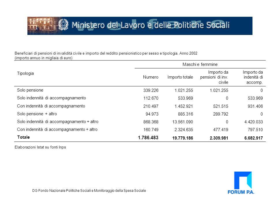 Sistema dei servizi territoriali DG Fondo Nazionale Politiche Sociali e Monitoraggio della Spesa Sociale