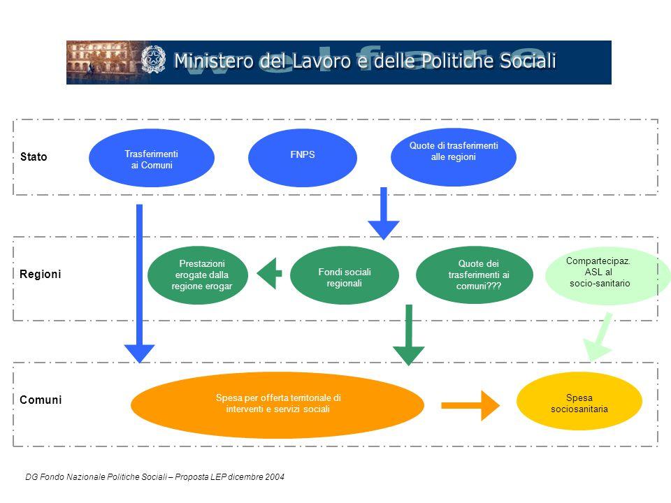 DG Fondo Nazionale Politiche Sociali – Proposta LEP dicembre 2004 Stato Regioni Comuni Trasferimenti ai Comuni Quote dei trasferimenti ai comuni??? FN