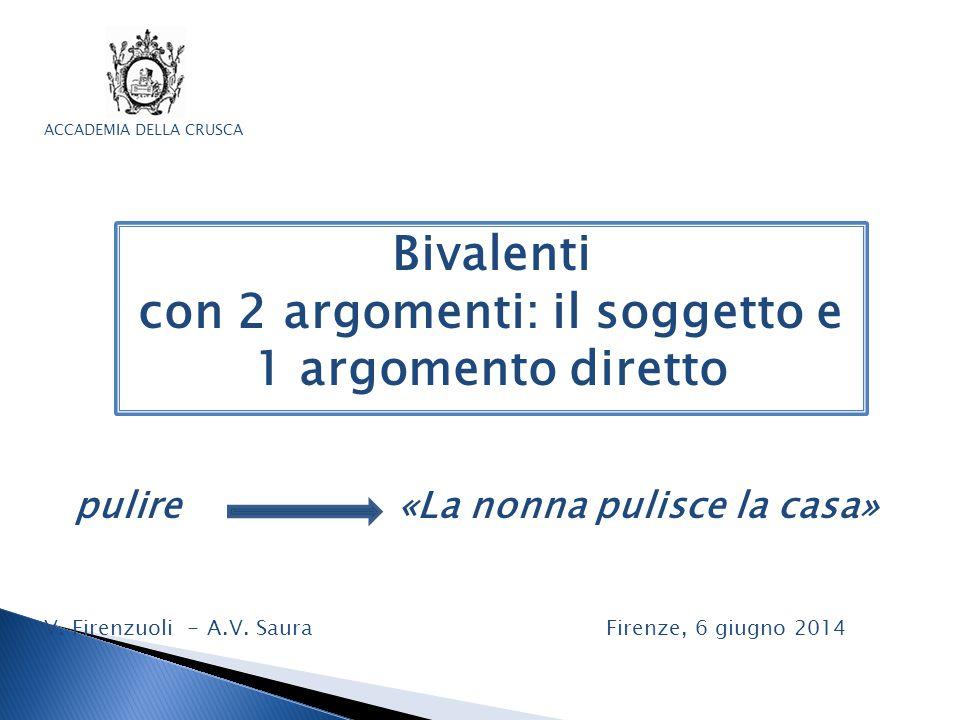 Bivalenti con 2 argomenti: il soggetto e 1 argomento diretto ACCADEMIA DELLA CRUSCA pulire «La nonna pulisce la casa» V. Firenzuoli - A.V. Saura Firen