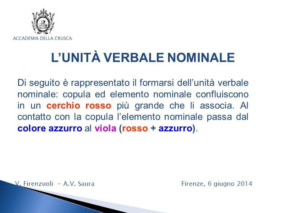 ACCADEMIA DELLA CRUSCA L'UNITÀ VERBALE NOMINALE V. Firenzuoli - A.V. Saura Firenze, 6 giugno 2014 Di seguito è rappresentato il formarsi dell'unità ve