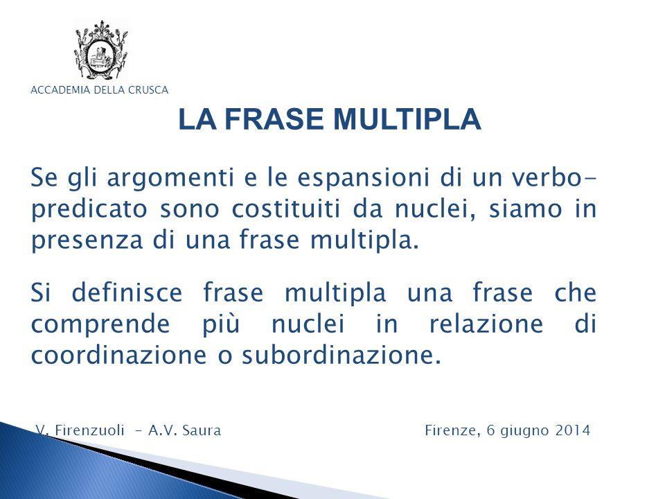 ACCADEMIA DELLA CRUSCA LA FRASE MULTIPLA Si definisce frase multipla una frase che comprende più nuclei in relazione di coordinazione o subordinazione.