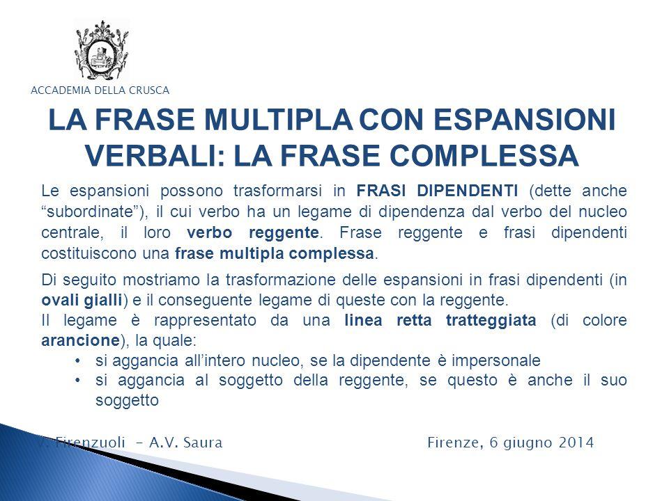 ACCADEMIA DELLA CRUSCA LA FRASE MULTIPLA CON ESPANSIONI VERBALI: LA FRASE COMPLESSA V.