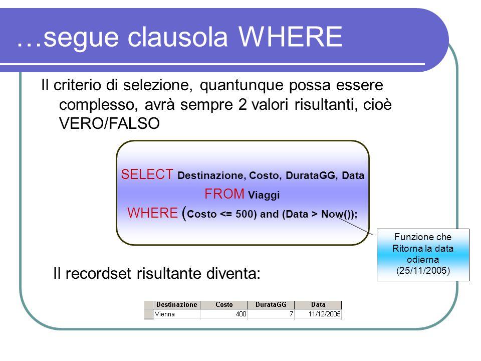 …segue clausola WHERE Il criterio di selezione, quantunque possa essere complesso, avrà sempre 2 valori risultanti, cioè VERO/FALSO SELECT Destinazione, Costo, DurataGG, Data FROM Viaggi WHERE ( Costo Now()); Funzione che Ritorna la data odierna (25/11/2005) Il recordset risultante diventa: