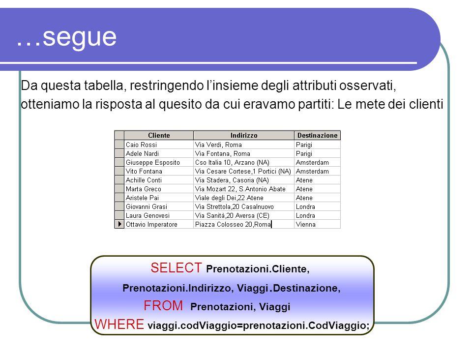 …segue Da questa tabella, restringendo l'insieme degli attributi osservati, otteniamo la risposta al quesito da cui eravamo partiti: Le mete dei clienti SELECT Prenotazioni.Cliente, Prenotazioni.Indirizzo, Viaggi.