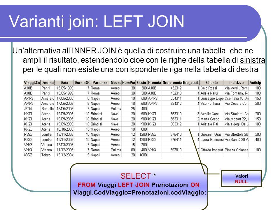 Varianti join: LEFT JOIN Un'alternativa all'INNER JOIN è quella di costruire una tabella che ne ampli il risultato, estendendolo cioè con le righe della tabella di sinistra per le quali non esiste una corrispondente riga nella tabella di destra SELECT * FROM Viaggi LEFT JOIN Prenotazioni ON Viaggi.CodViaggio=Prenotazioni.codViaggio; Valori NULL