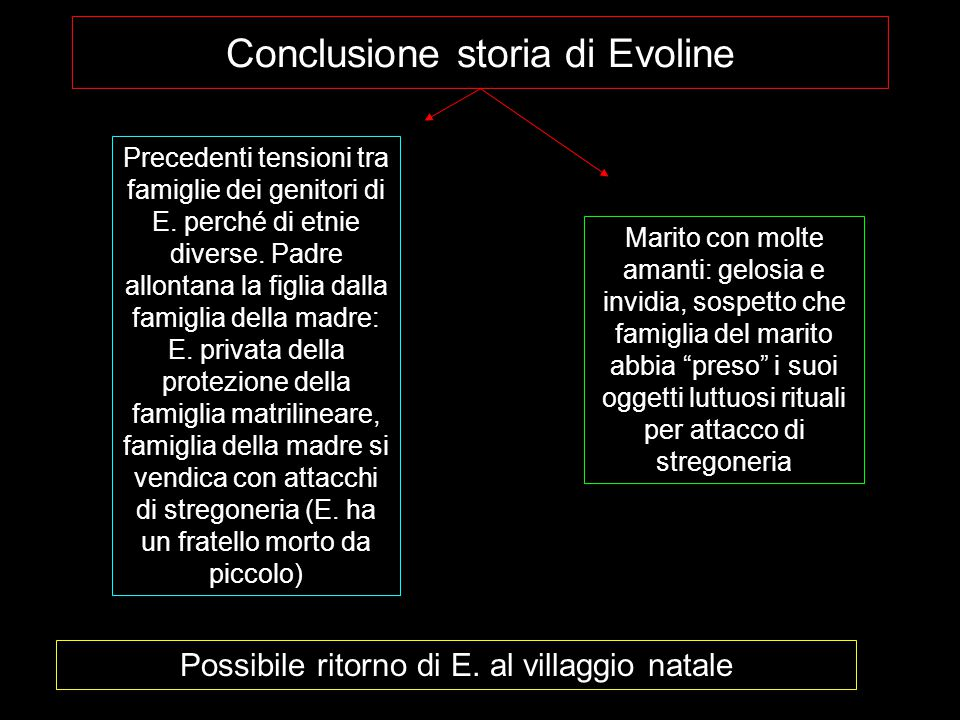 Conclusione storia di Evoline Precedenti tensioni tra famiglie dei genitori di E.