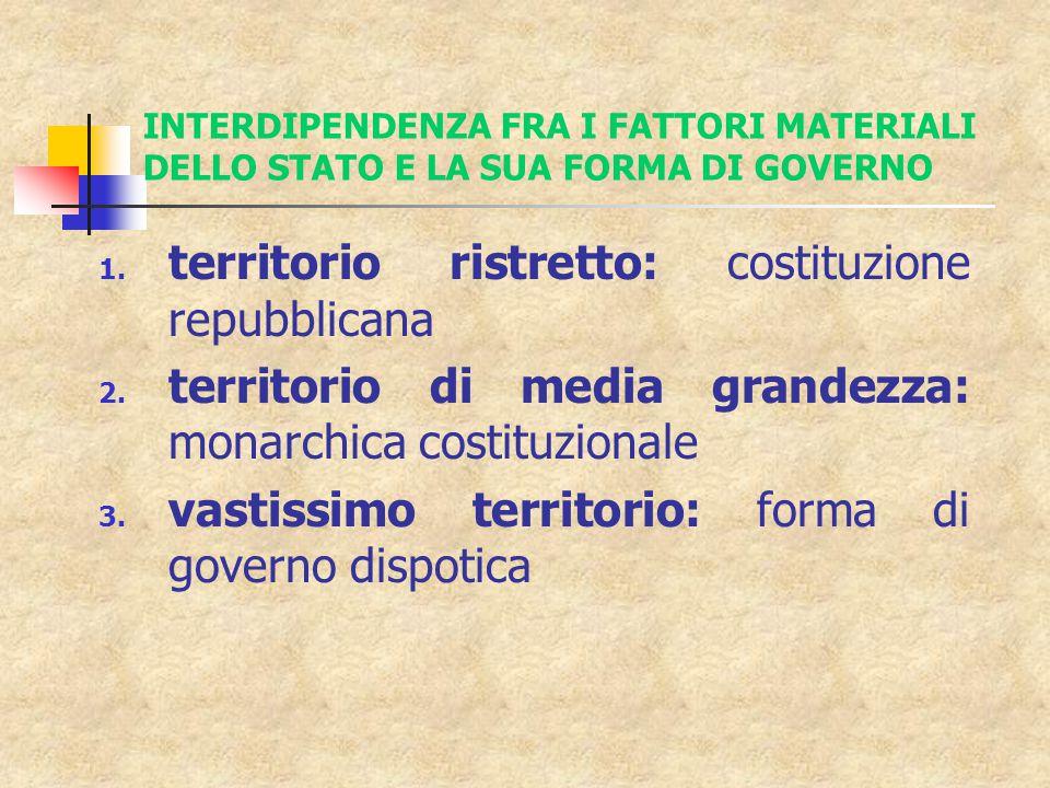 INTERDIPENDENZA FRA I FATTORI MATERIALI DELLO STATO E LA SUA FORMA DI GOVERNO 1.