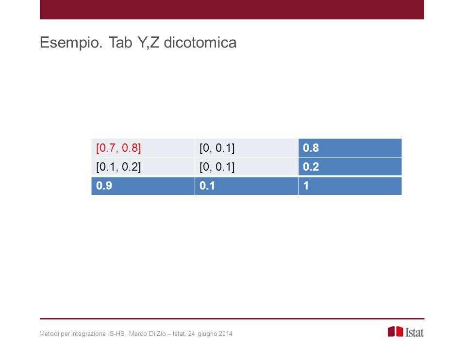 Metodi per integrazione IS-HS, Marco Di Zio – Istat, 24 giugno 2014 Esempio. Tab Y,Z dicotomica [0.7, 0.8][0, 0.1]0.8 [0.1, 0.2][0, 0.1]0.2 0.90.11