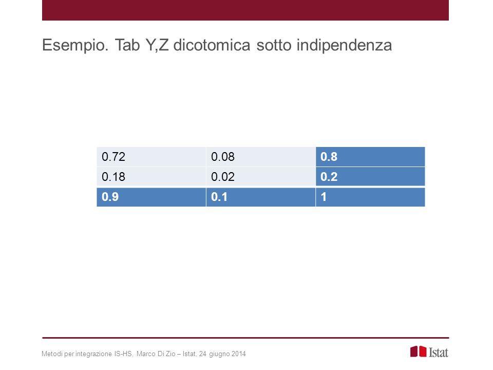 Metodi per integrazione IS-HS, Marco Di Zio – Istat, 24 giugno 2014 Esempio. Tab Y,Z dicotomica sotto indipendenza 0.720.080.8 0.180.020.2 0.90.11
