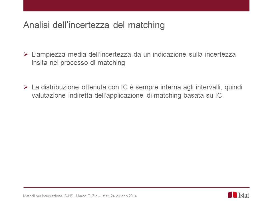  L'ampiezza media dell'incertezza da un indicazione sulla incertezza insita nel processo di matching  La distribuzione ottenuta con IC è sempre interna agli intervalli, quindi valutazione indiretta dell'applicazione di matching basata su IC Metodi per integrazione IS-HS, Marco Di Zio – Istat, 24 giugno 2014 Analisi dell'incertezza del matching