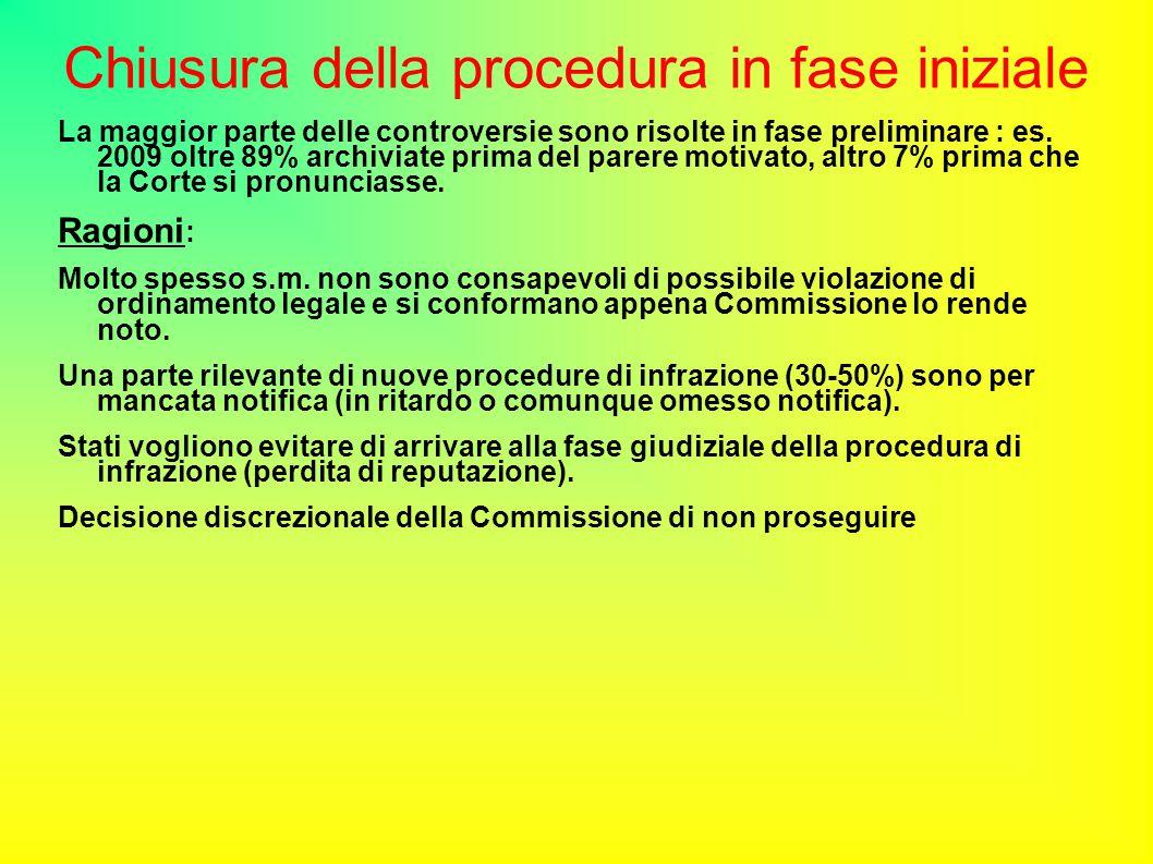 Chiusura della procedura in fase iniziale La maggior parte delle controversie sono risolte in fase preliminare : es.