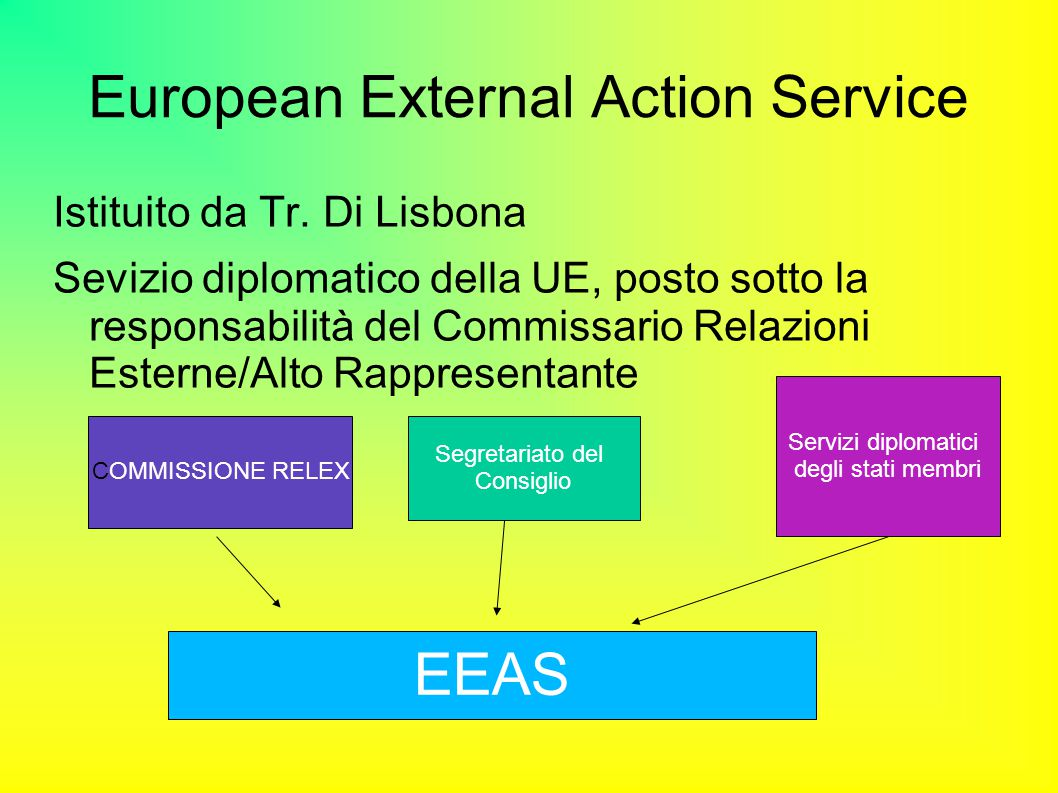 European External Action Service Istituito da Tr.