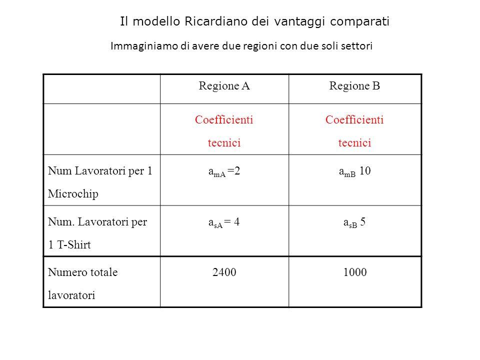 Regione ARegione B Coefficienti tecnici Coefficienti tecnici Num Lavoratori per 1 Microchip a mA =2a mB 10 Num. Lavoratori per 1 T-Shirt a sA = 4a sB