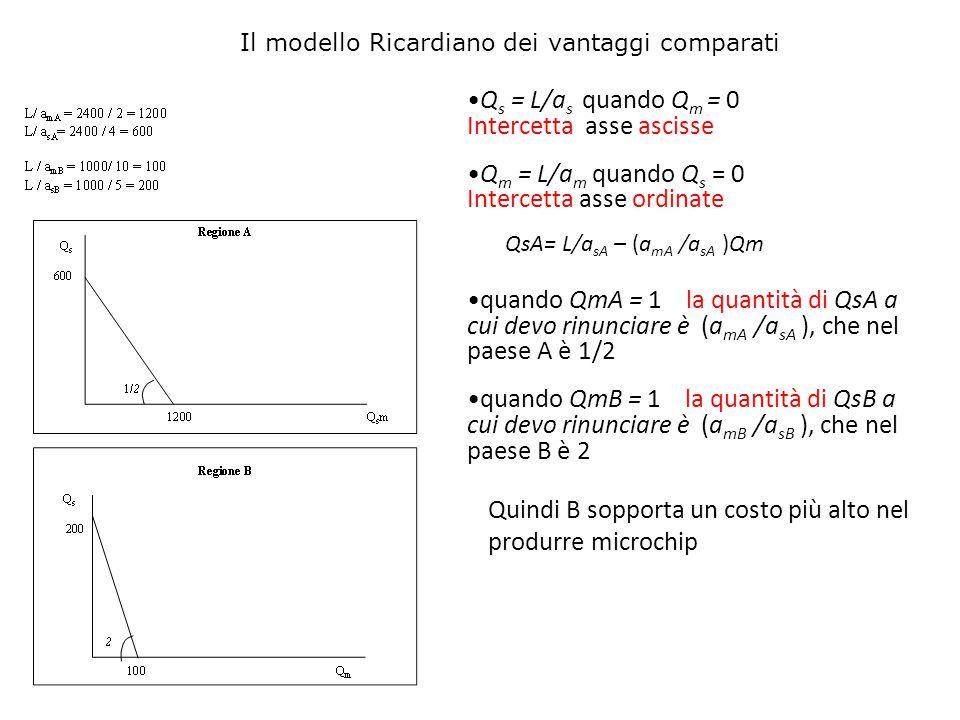Q s = L/a s quando Q m = 0 Intercetta asse ascisse Q m = L/a m quando Q s = 0 Intercetta asse ordinate QsA= L/a sA – (a mA /a sA )Qm quando QmA = 1 la