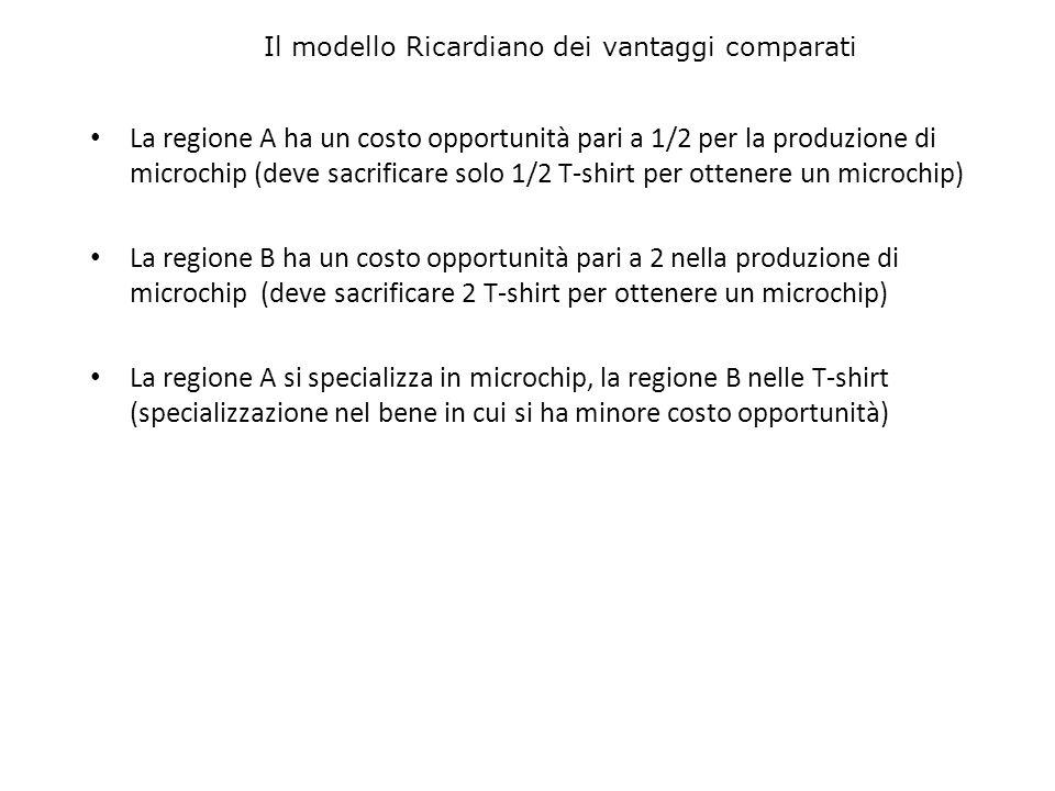La regione A ha un costo opportunità pari a 1/2 per la produzione di microchip (deve sacrificare solo 1/2 T-shirt per ottenere un microchip) La region