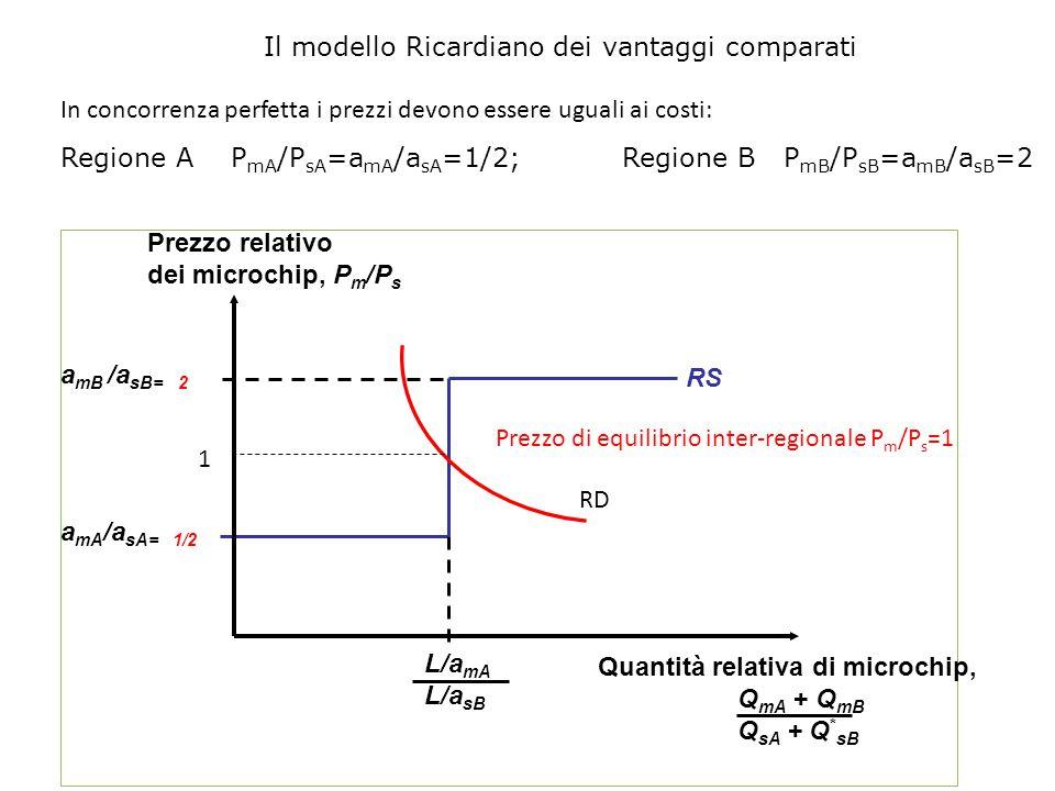 a mA /a sA= 1/2 a mB /a sB= 2 RS Prezzo relativo dei microchip, P m /P s Quantità relativa di microchip, Q mA + Q mB Q sA + Q * sB L/a mA L/a sB In co