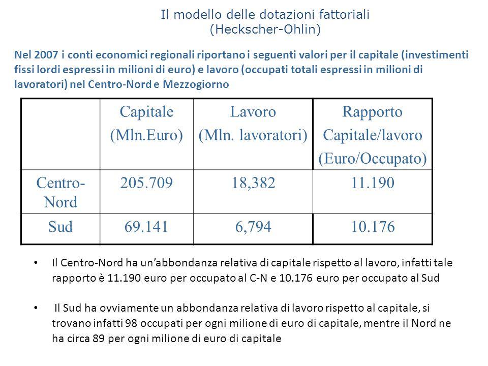 Il Centro-Nord ha un'abbondanza relativa di capitale rispetto al lavoro, infatti tale rapporto è 11.190 euro per occupato al C-N e 10.176 euro per occ