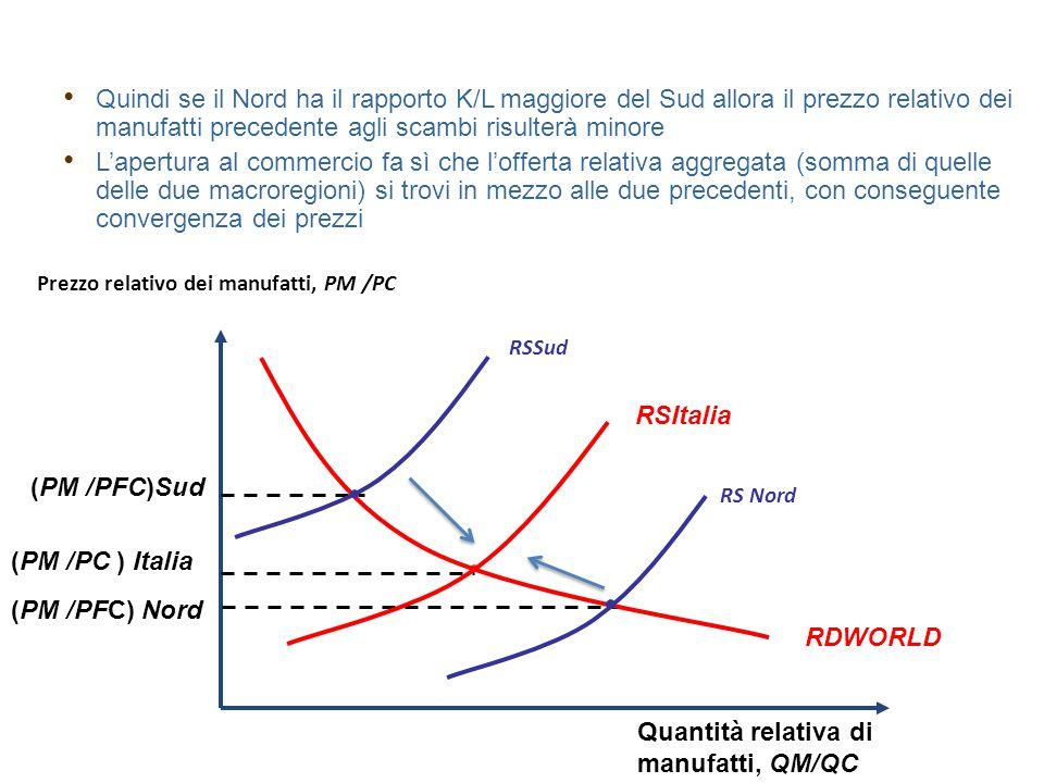 Quantità relativa di manufatti, QM/QC Prezzo relativo dei manufatti, PM /PC (PM /PC ) Italia (PM /PFC)Sud (PM /PFC) Nord RDWORLD RSSud RSItalia RS Nor