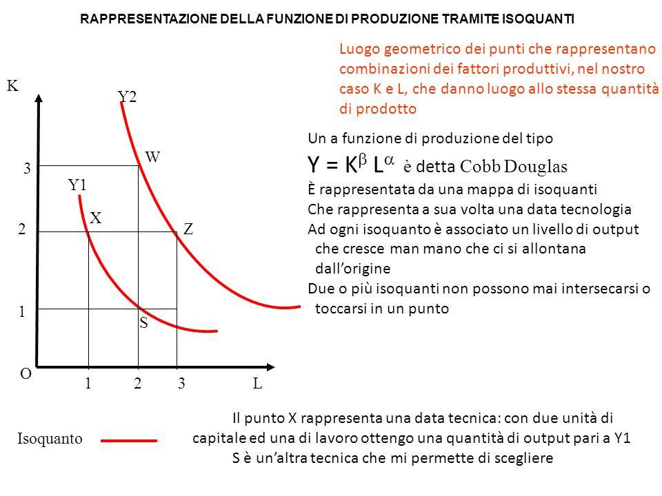 Isoquanto L K O Luogo geometrico dei punti che rappresentano combinazioni dei fattori produttivi, nel nostro caso K e L, che danno luogo allo stessa q