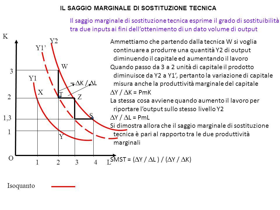 Isoquanto L K O Il saggio marginale di sostituzione tecnica esprime il grado di sostituibilità tra due inputs ai fini dell'ottenimento di un dato volu