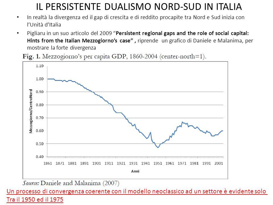 IL PERSISTENTE DUALISMO NORD-SUD IN ITALIA In realtà la divergenza ed il gap di crescita e di reddito procapite tra Nord e Sud inizia con l'Unità d'It