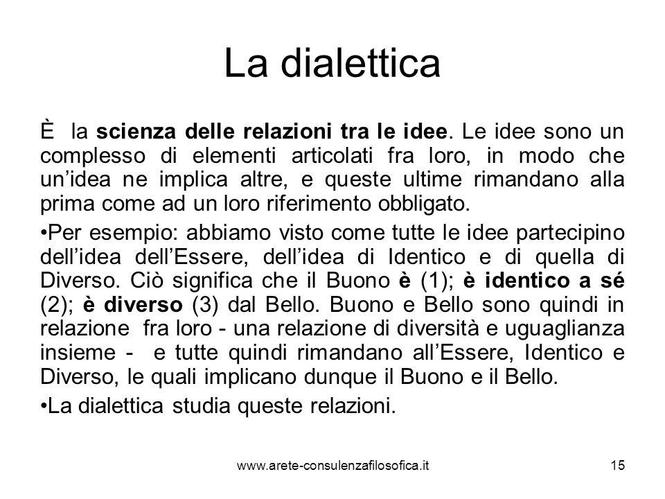 La dialettica È la scienza delle relazioni tra le idee. Le idee sono un complesso di elementi articolati fra loro, in modo che un'idea ne implica altr